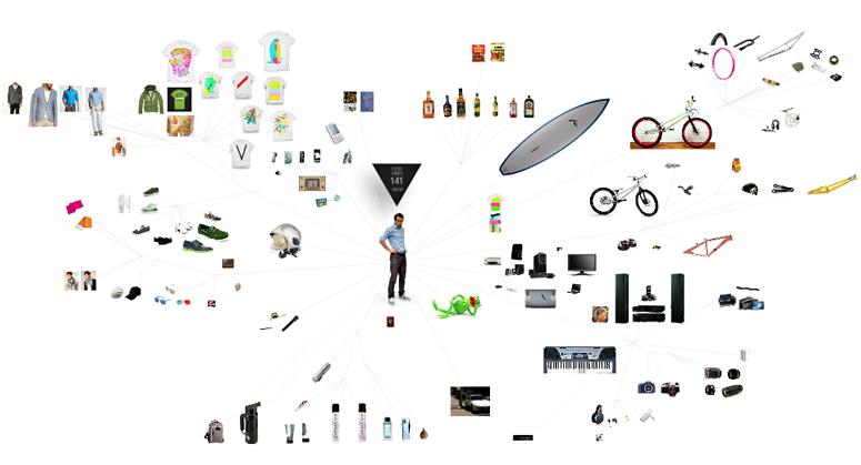 Peter Green's Tree of Things